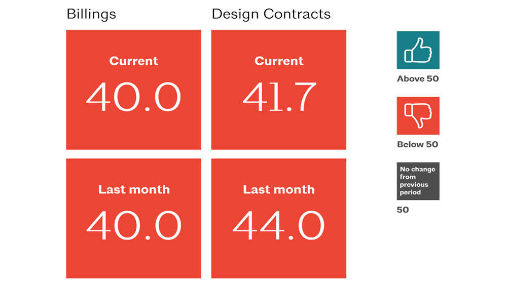 Billing and design contract ABI scores for July and June 2020, reflecting the stabilization of decline in the industry.