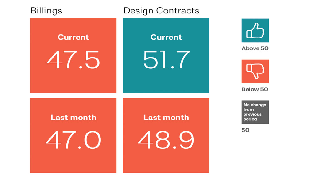 ABI scores for billings (47.5) and design contracts (51.7) for October 2020 compared to September 2020.