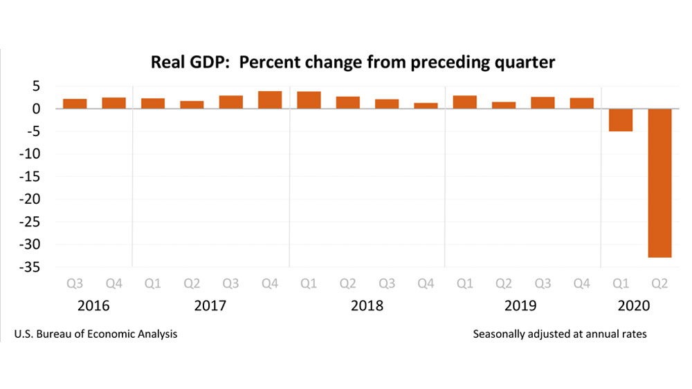 Bar graph of percentage change from the preceding quarter of the Real Gross Domestic Product of the US for Q3 2016 through Q2 2020