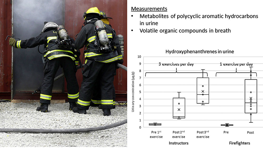 Graphical representation of hydroxyphenanthrenes in the urine of firefighters and instructors exposed to OSB during training burns