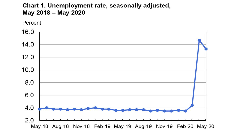Horizontal graph reflecting quarterly seasonally adjusted U.S. unemployment rates for May 2018 through May 2020