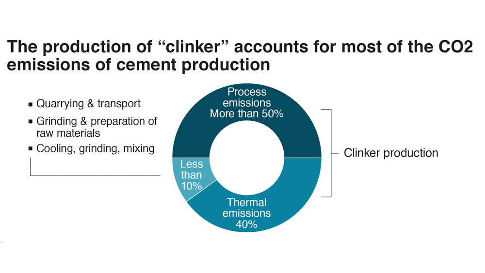 Pie chart reflecting 90 percent of CO2 emission in cement production are attributable to the process of creating clinker