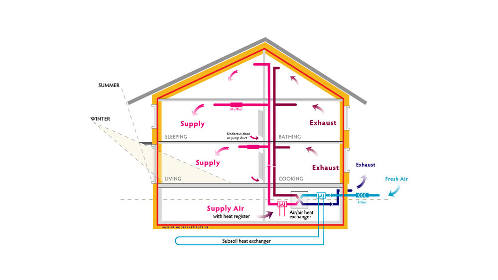 A diagram showing how air flows around a passive house, allowing for the exhaust of stale air and heat recapture.