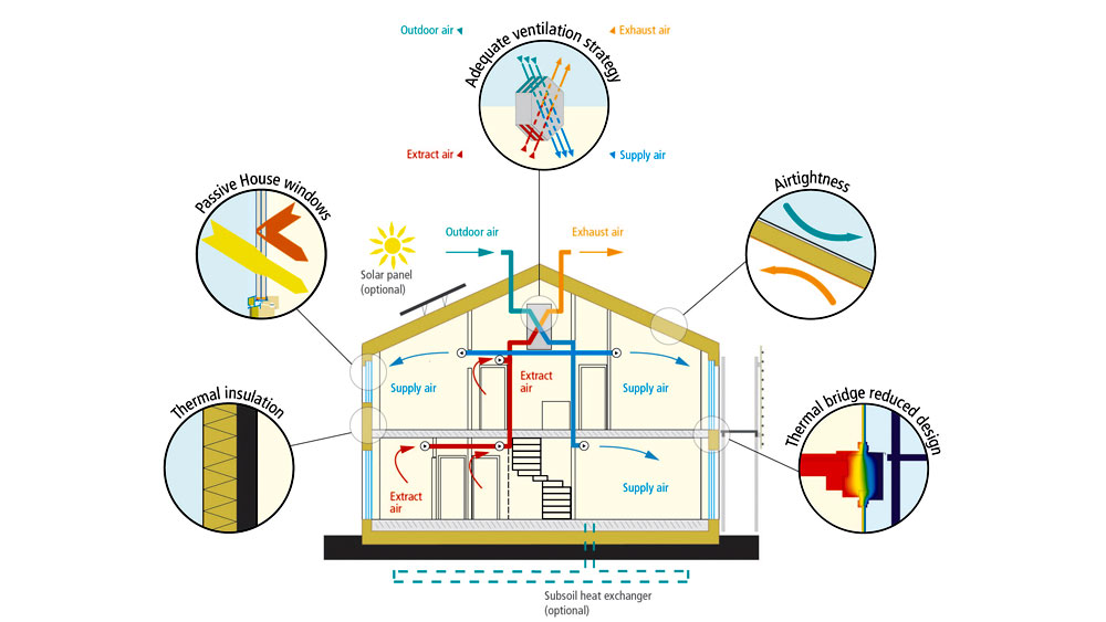 A diagram of a house elevation reflecting the relationship of air flow, sunlight and heat exchange, and the 5 principles of passive house design.