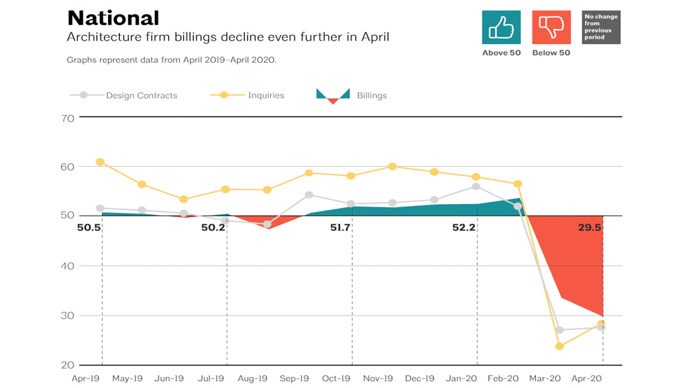 Chart of the National ABI scores from April 2019 through April 2020 reflecting a sharp decline in billings due to the COVID-19 and economic downturn