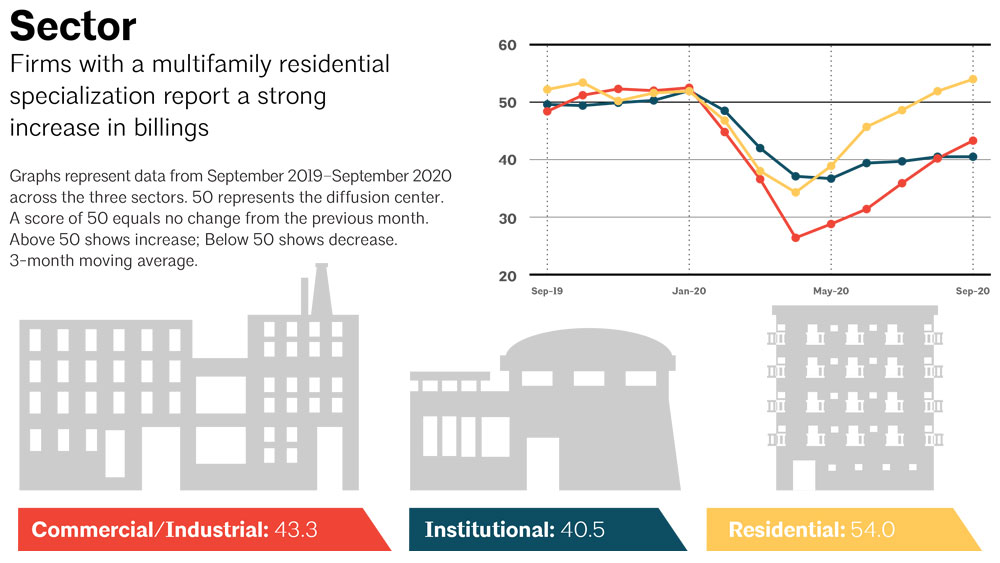 Graph of ABI scores by industry specialization, with the multifamily residential sector at 49.4, just below the threshold for a positive return.