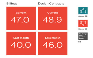 Billing and design contracts ABI scores comparing the months of August and September 2020, showing signs of industry rebound and future work.