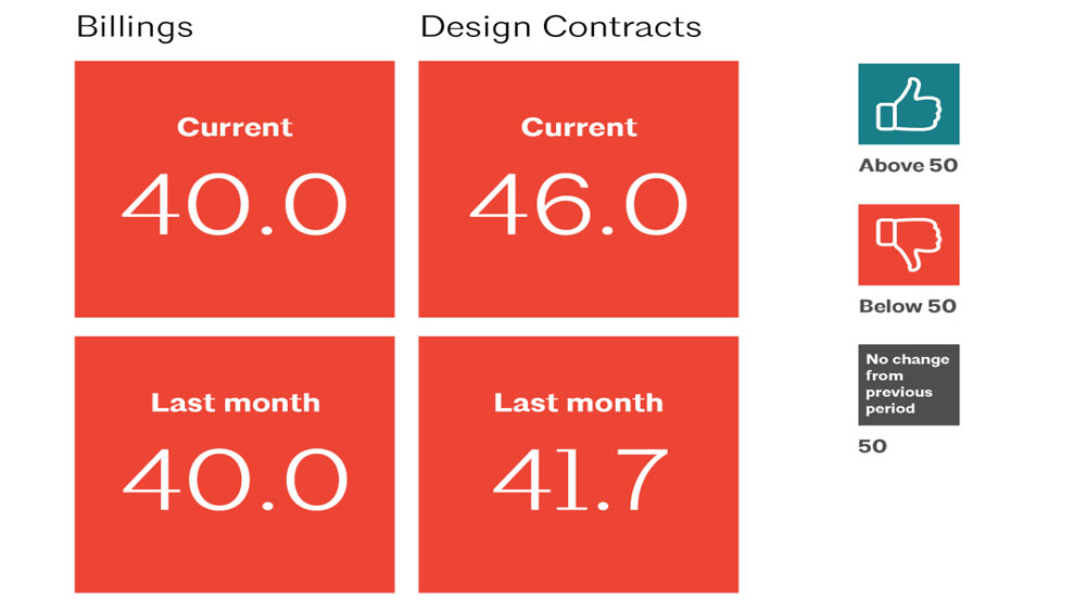 Billing and design contract ABI scores comparing the months of July and August 2020, reflecting stagnant conditions below growth levels.